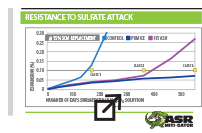 high-sulfate resistant qualification